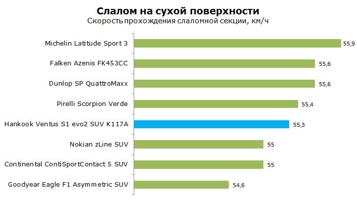 ТестHankook 117A SUVVentus S1 Evo2, обзор