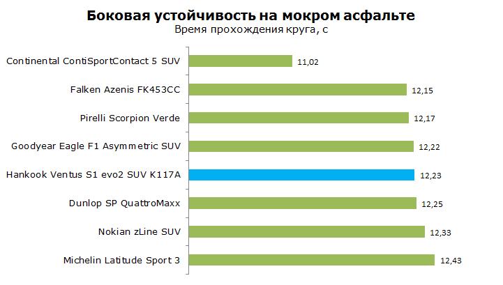 ТестHankook Ventus S1 Evo2 SUVK117A, обзор