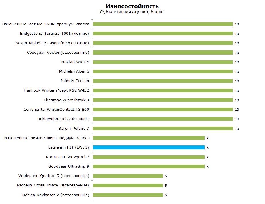 Тест зимней шины Лауфенн Ай Фит ЛВ 31