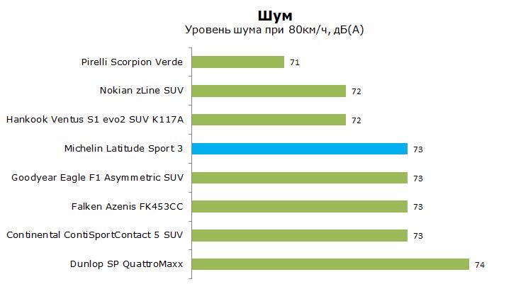 Тест Мишлен Латитьюд Спорт 3, обзор