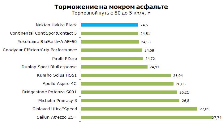 ТестNokian Hakka Black, обзор