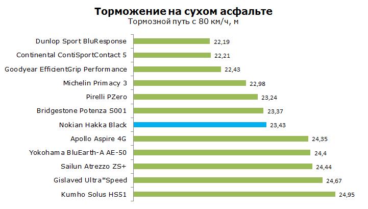 Тест Нокиан Хакка Блэк, обзор