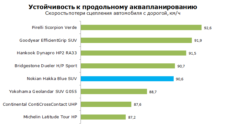 Nokian Hakka Blue SUV тест, обзор