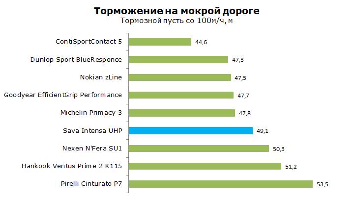 Тест Sava Intensa UHP, обзор