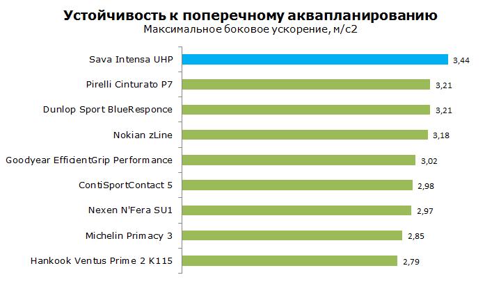 Sava Intensa UHP Тест, обзор