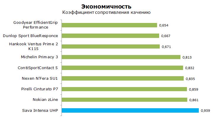 Тест Сава Интенза UHP