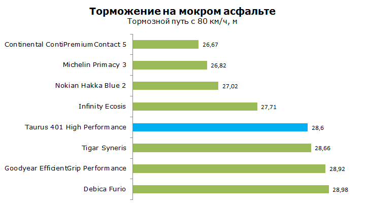ТестTaurus 401 High Performance, обзор