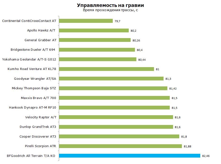 Тест БФ Гудрич Алл Терран, обзор