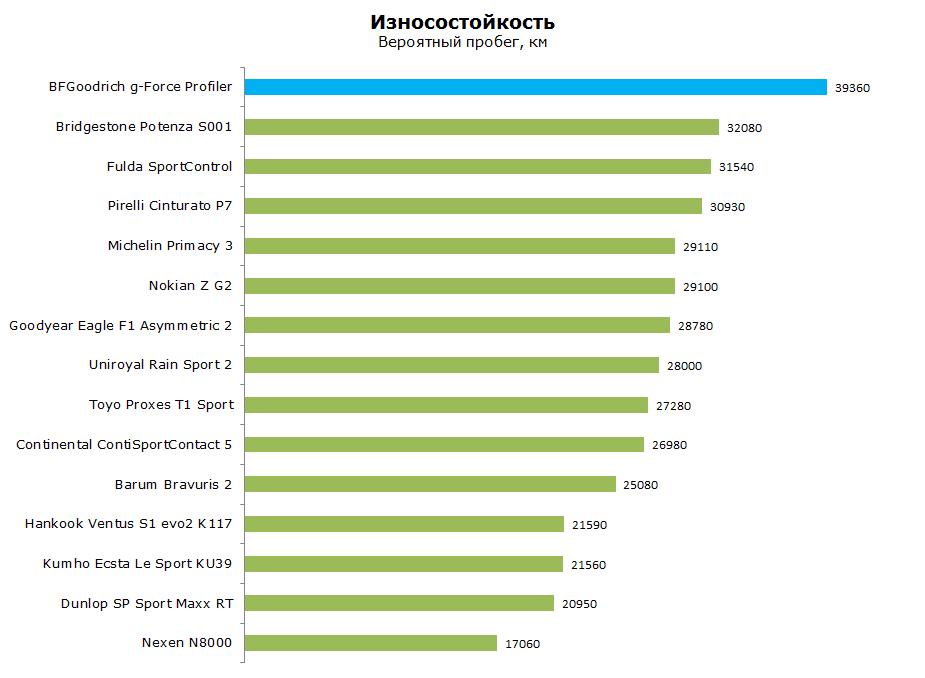 Тест БФ Гудрич Джи Форс Профилер, обзор