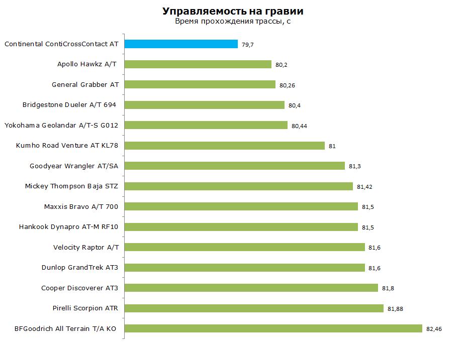 Тест Континенталь Конти Кросс Контакт АТ, обзор