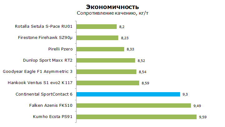 Континенталь Спорт Контакт 6 тесты, обзор