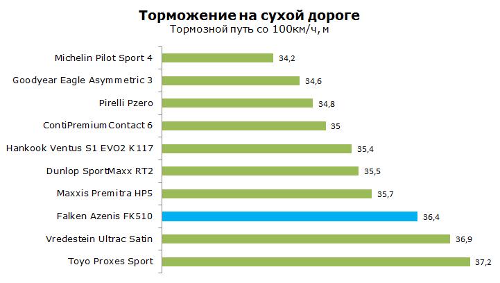 Тесты Фалкен ФК510 Азенис, обзор