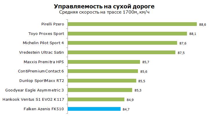 Тесты Фалкен ФК 510 Азенис, обзор