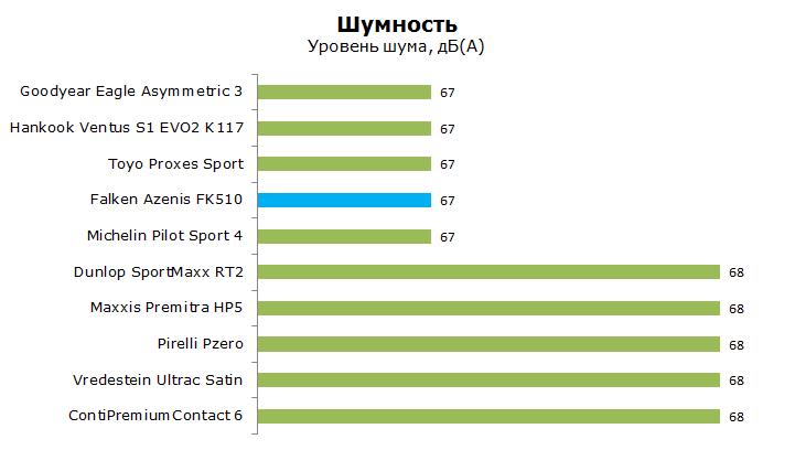 Тест Фалкен ФК 510 Азенис, обзор