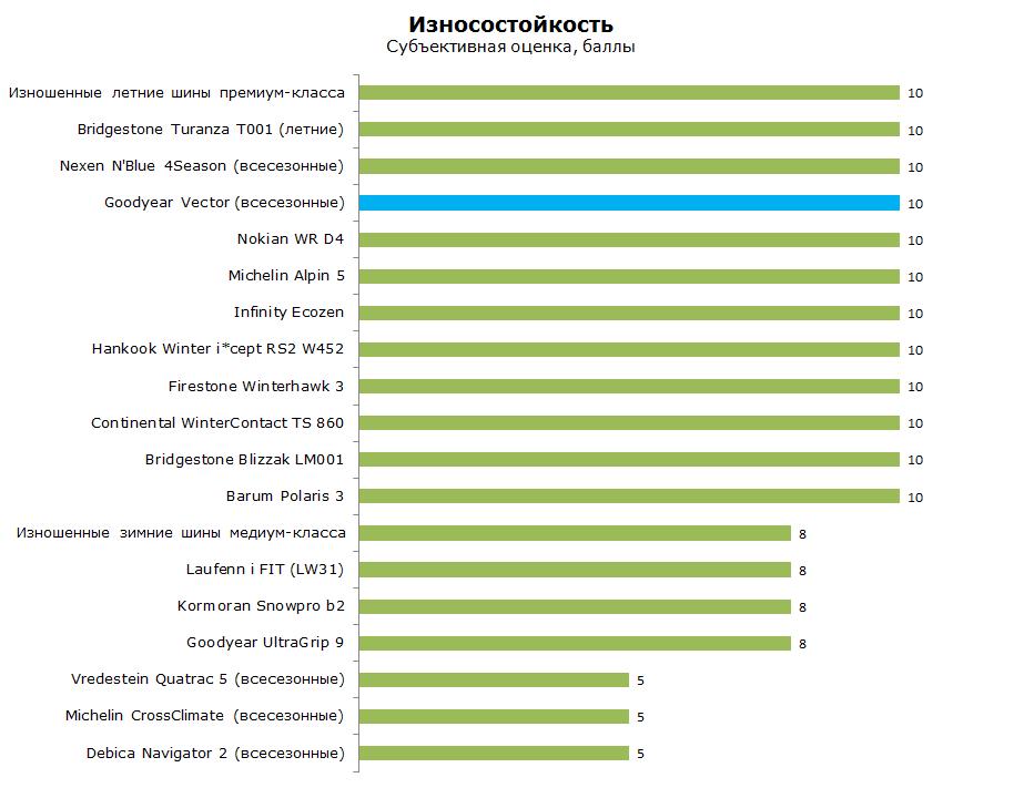 Тест Гудиер Вектор 4 Сезона Г-2, обзор