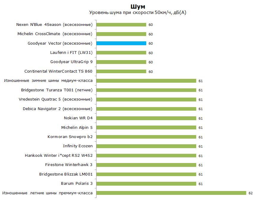 Тест Гудиер Вектор 4 Сезона Ген-2, обзор