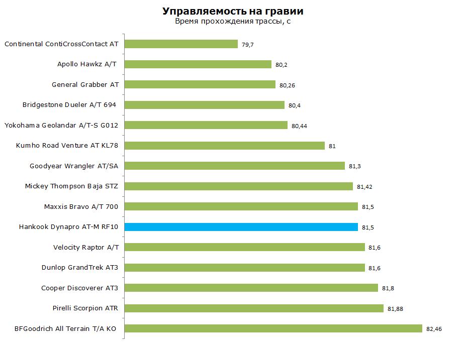 Тест Ханкук Дунапро АТ-М РФ10, обзор
