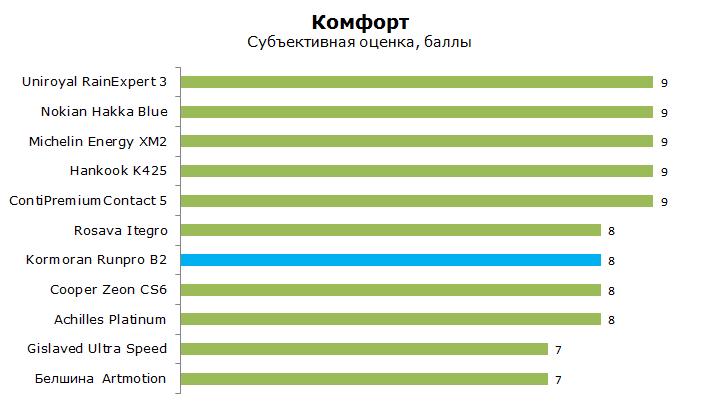 ТестКорморан Рун про Б2, обзор