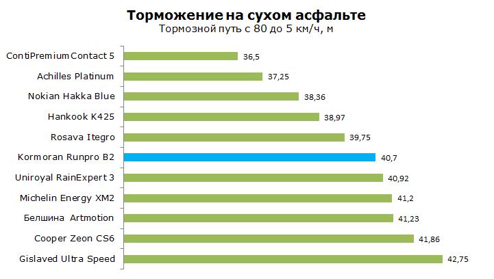 ТестКорморан Ранпро Б2, обзор