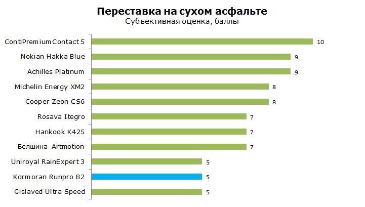 ТестКорморан Рунпро Б2, обзор