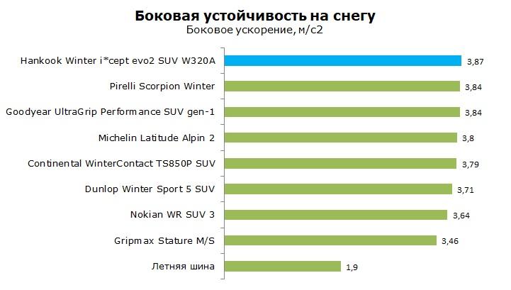 Тесты Ханкук W320A SUV, обзор