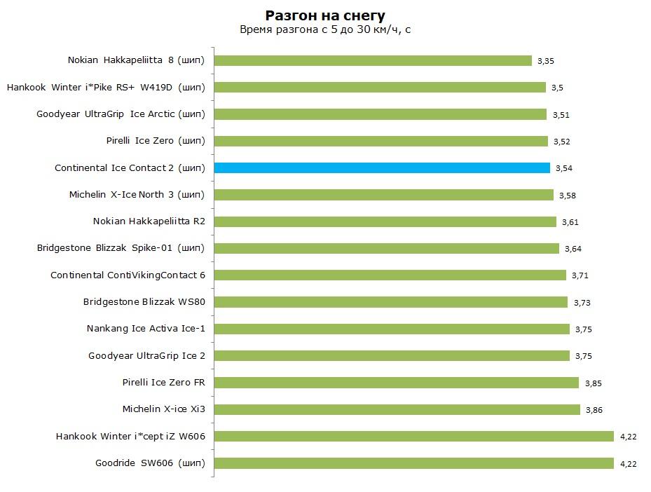 Тест Континенталь Айс Контакт 2, обзор
