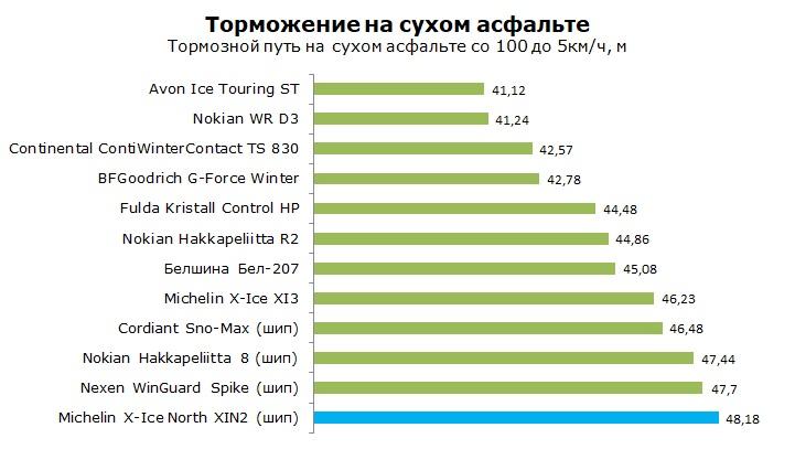 Тесты Michelin X-Ice North XIN2, обзор