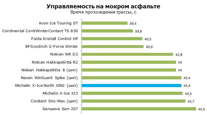 Тест Michelin X-Ice North XIN2, обзор