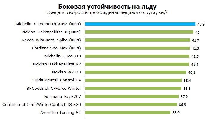 Тест Michelin XIN2, обзор