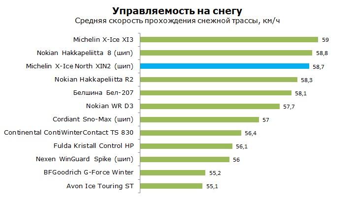 Тест Michelin XIN2 X-Ice North 2, обзор