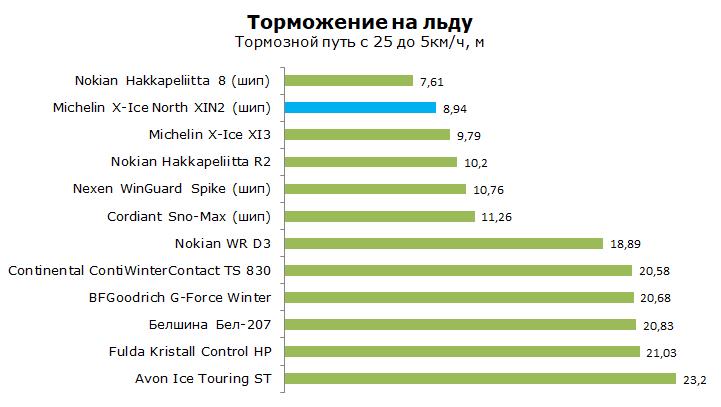 Тест Michelin X-Ice North 2 XIN2, обзор