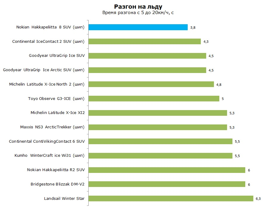 Тест Нокиан Хакапелита 8 Сув, обзор