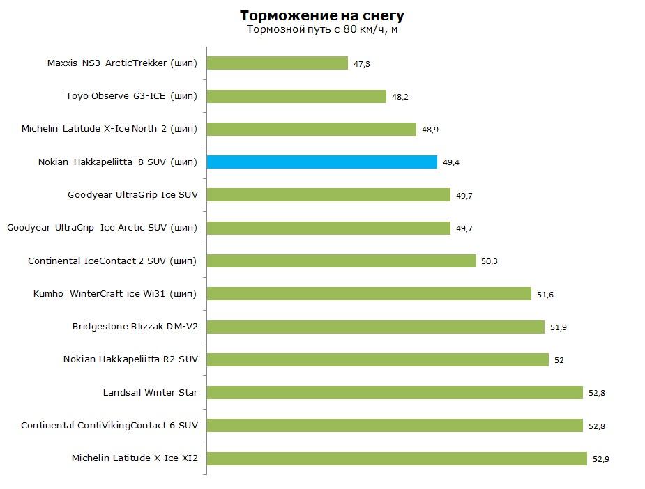 Тесты Nokian Hakkapeliitta 8 SUV, обзор