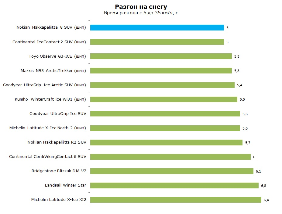 Тест шины Nokian Hakkapeliitta 8 SUV, обзор