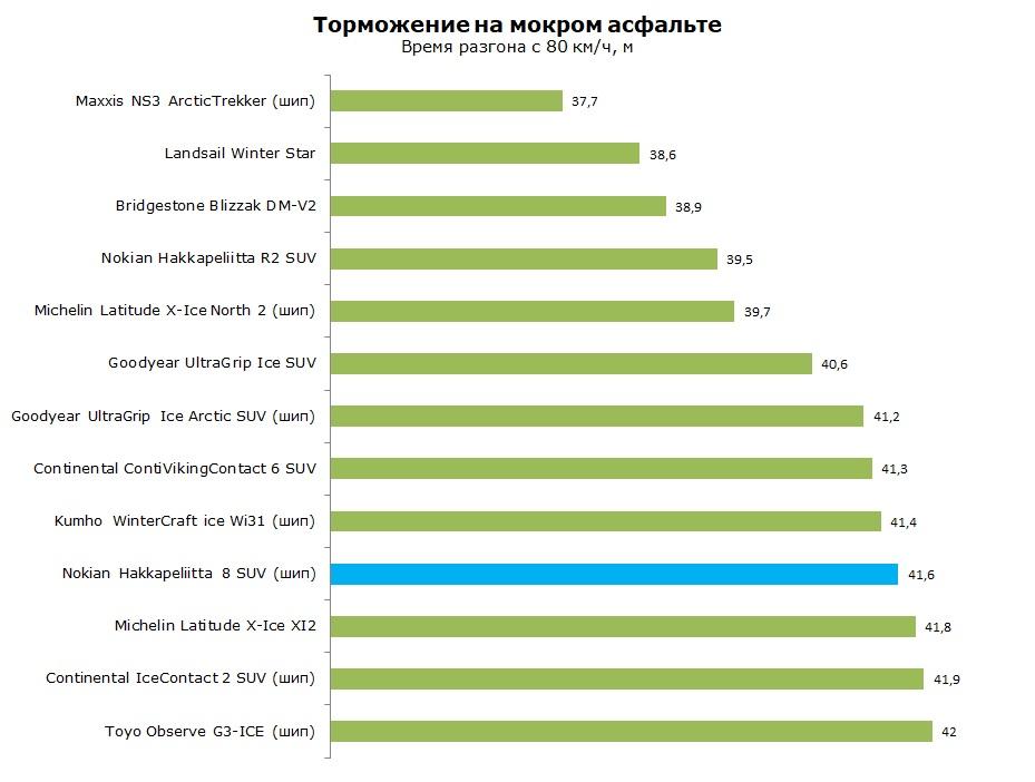 Тест Nokian Hakkapeliitta 8 SUV, обзор