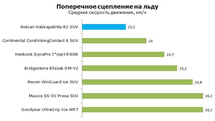 Тесты Нокиан Хакапелита Р2 СУВ, обзор