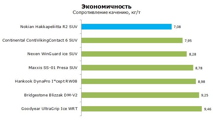 Тесты шины Нокиан Хакапелита Р2 СУВ, обзор