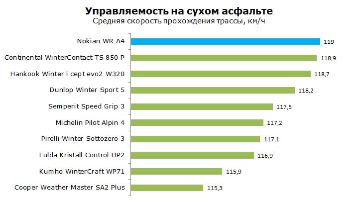 Тест шины Nokian WR A4, обзор