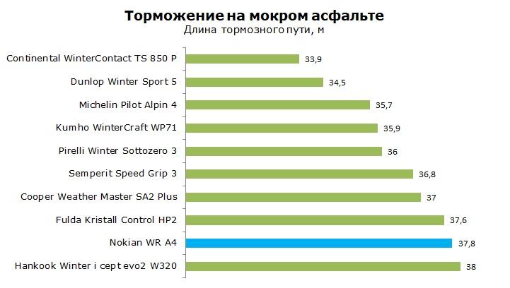 Тест зимней шины Nokian WR A4, обзор