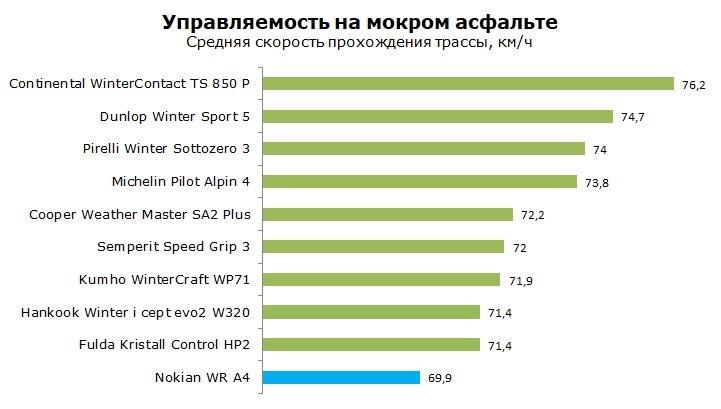 Тесты Nokian WR A4, обзор