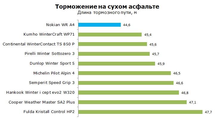 Тест Nokian WR A4, обзор