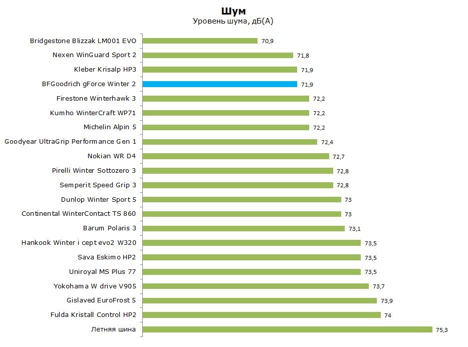Тест БФ Гудрич Джи Форс Винтер 2, обзор