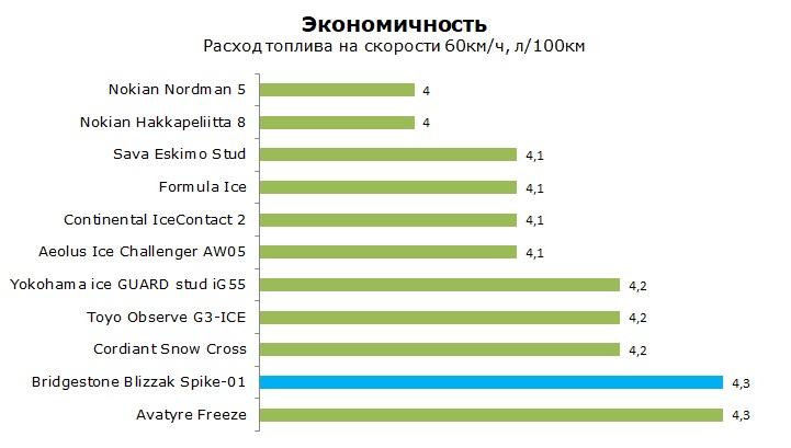 Тест шины Бриджстоун Близзак Спайк 01, обзор