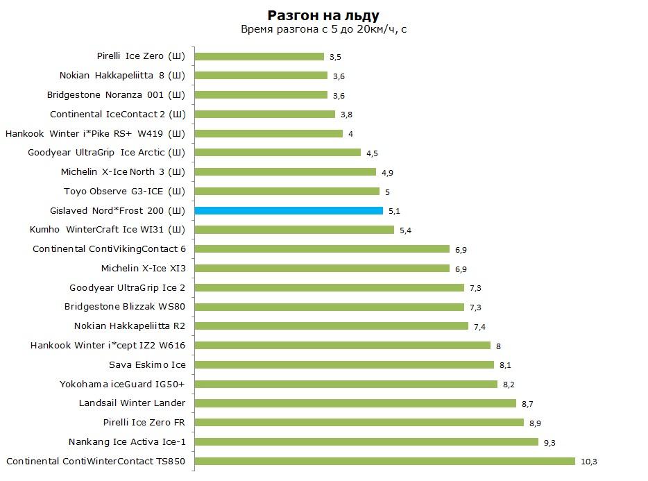 Тест Гиславед Норд Фрост 200, обзор шины