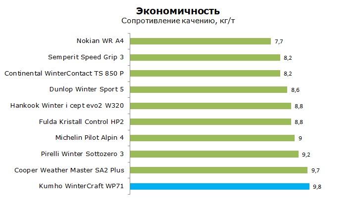 Тесты шины Кумхо WP71 WinterCraft, обзор шины