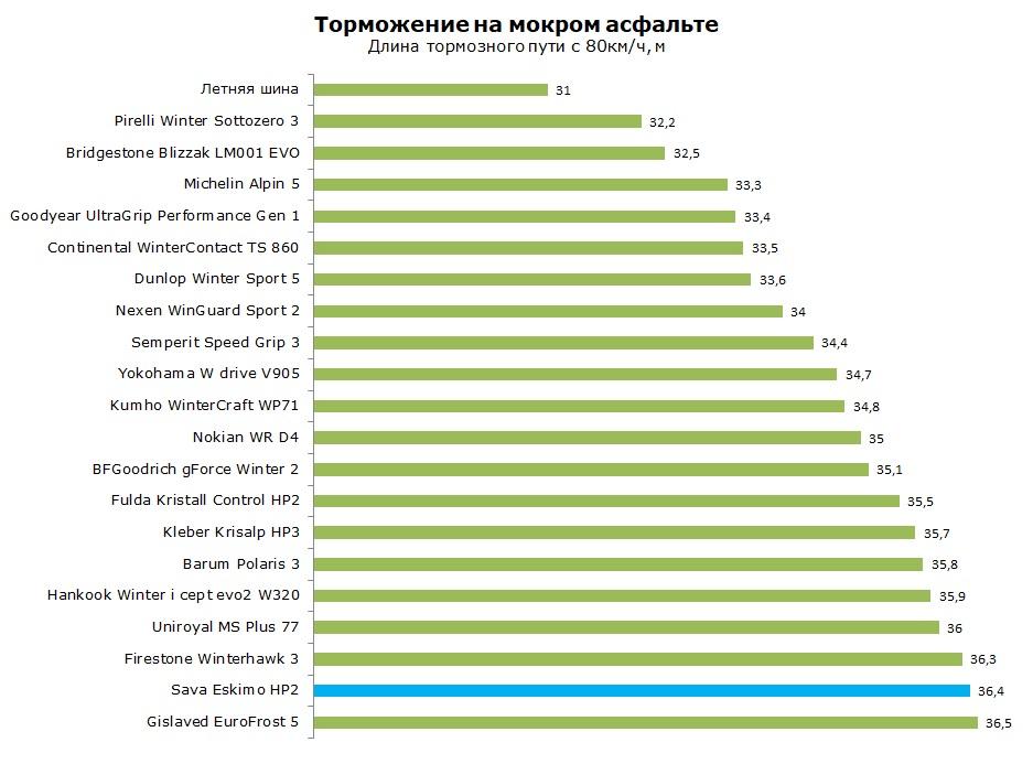 ТестSava Eskimo HP2, обзор