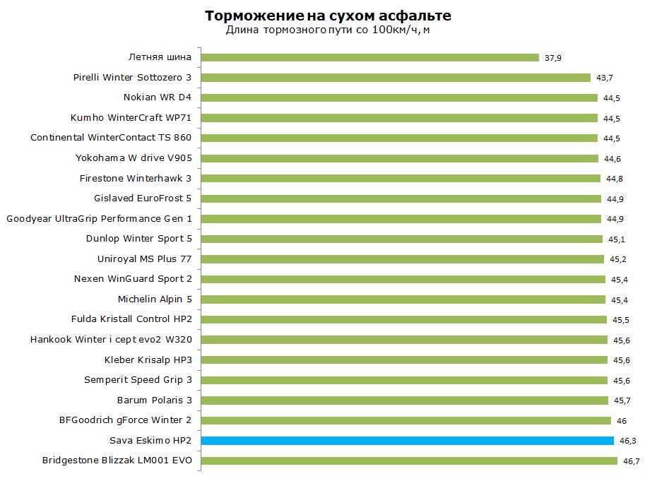 Тест шиныSava Eskimo HP2, обзор
