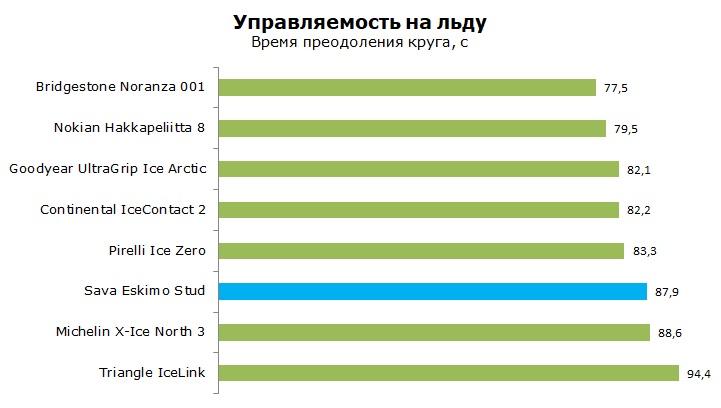 Тесты шиныSava Eskimo Stud, обзор