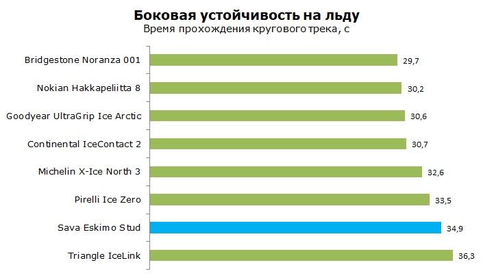 Тесты Sava Eskimo Stud, обзор