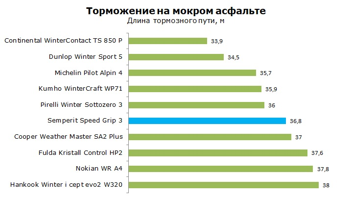 Тест Semperit Speed Grip 3, обзор шины